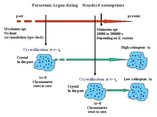 Radiocarbon hookup vs potassium argon hookup